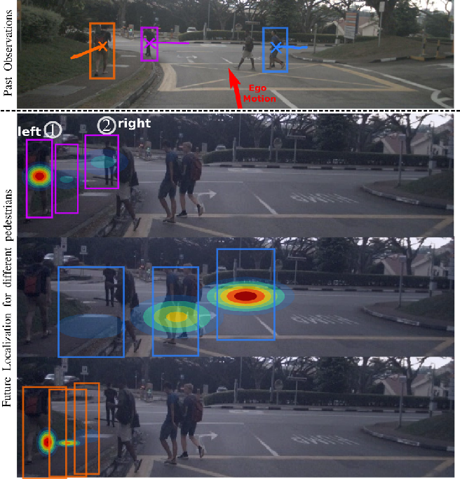 Figure 1 for Multimodal Future Localization and Emergence Prediction for Objects in Egocentric View with a Reachability Prior