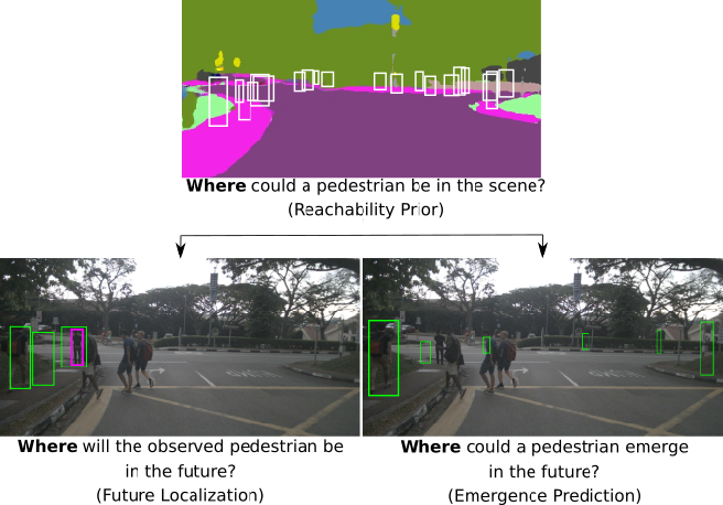 Figure 3 for Multimodal Future Localization and Emergence Prediction for Objects in Egocentric View with a Reachability Prior
