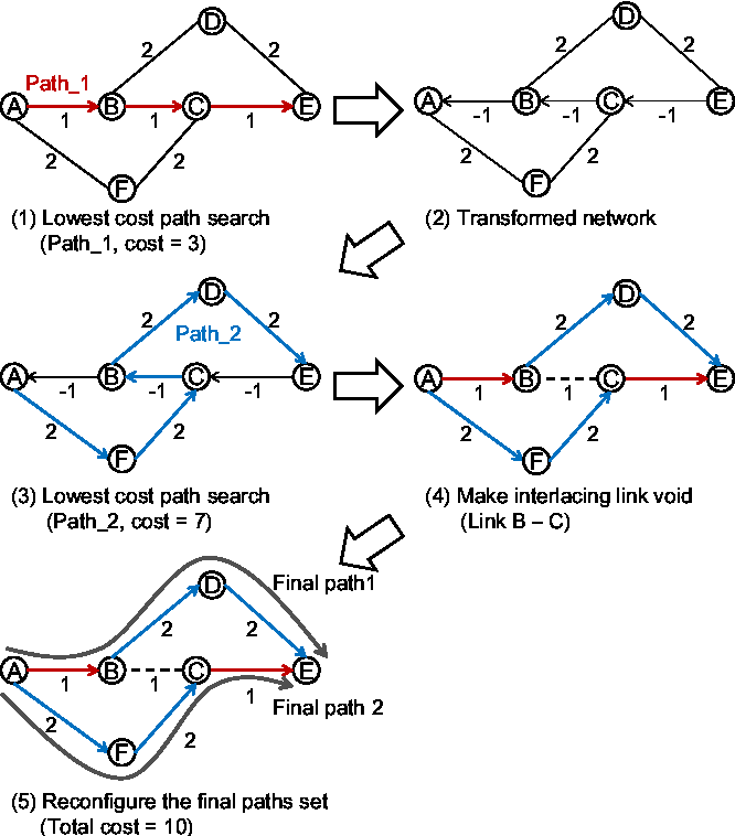Figure 2 from Node-disjoint paths search in WDM networks