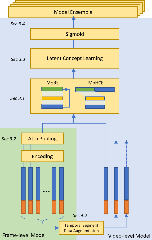 Figure 1 for Video Representation Learning and Latent Concept Mining for Large-scale Multi-label Video Classification