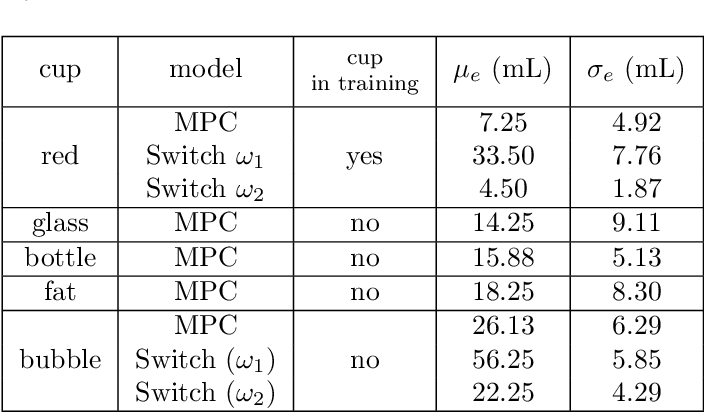 Figure 4 for Robot Gaining Accurate Pouring Skills through Self-Supervised Learning and Generalization