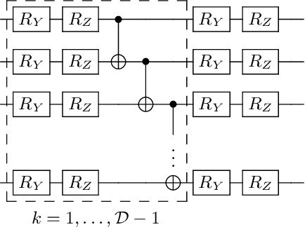 Figure 1 for Adaptive shot allocation for fast convergence in variational quantum algorithms