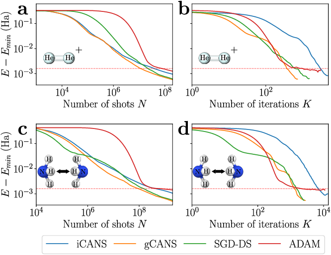Figure 2 for Adaptive shot allocation for fast convergence in variational quantum algorithms