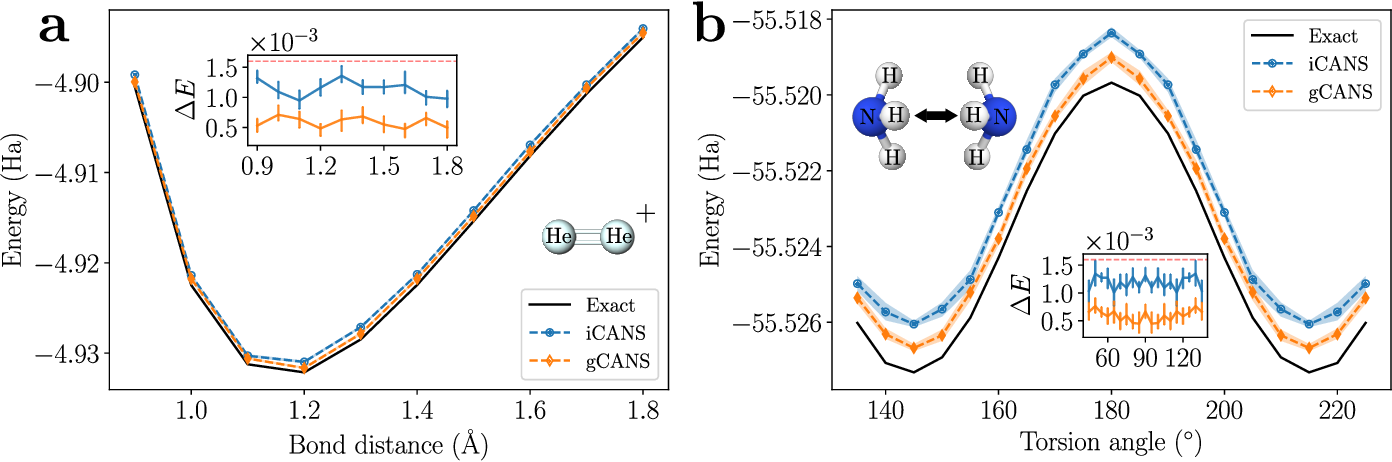 Figure 4 for Adaptive shot allocation for fast convergence in variational quantum algorithms