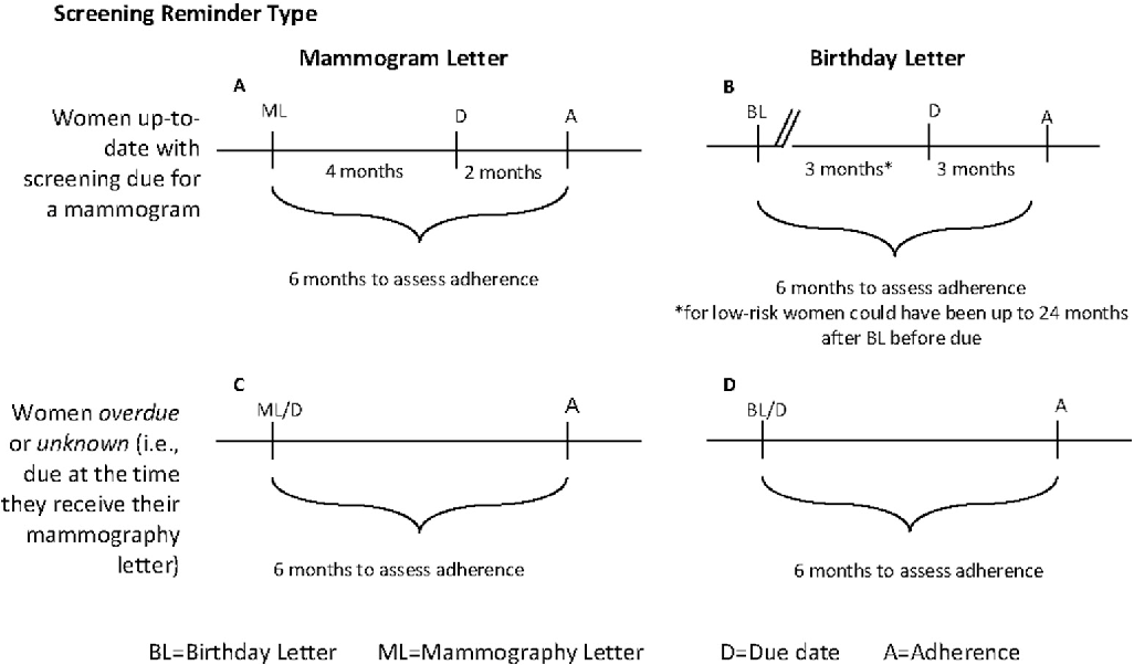Definitions for screeningmammography adherence by reminder letter type for up-to