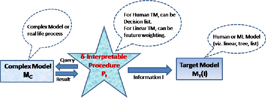 Figure 1 for A Formal Framework to Characterize Interpretability of Procedures
