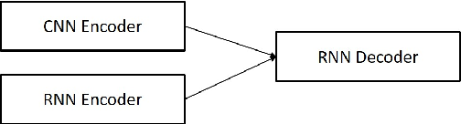 Figure 3 for Neural Contextual Conversation Learning with Labeled Question-Answering Pairs