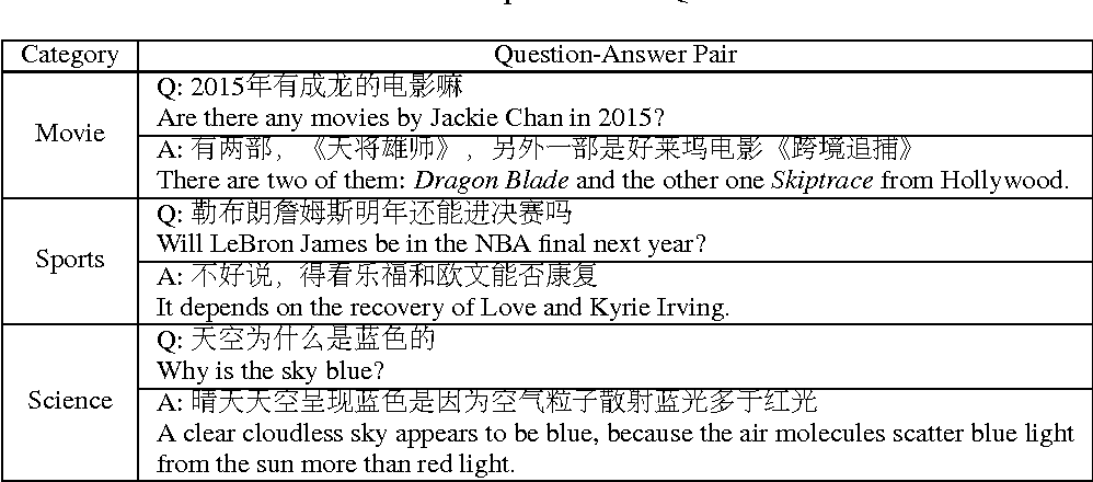 Figure 2 for Neural Contextual Conversation Learning with Labeled Question-Answering Pairs