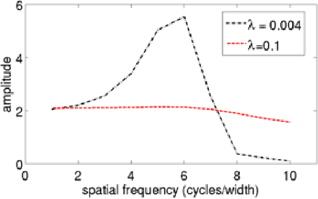 Figure 4 for A Single Model Explains both Visual and Auditory Precortical Coding