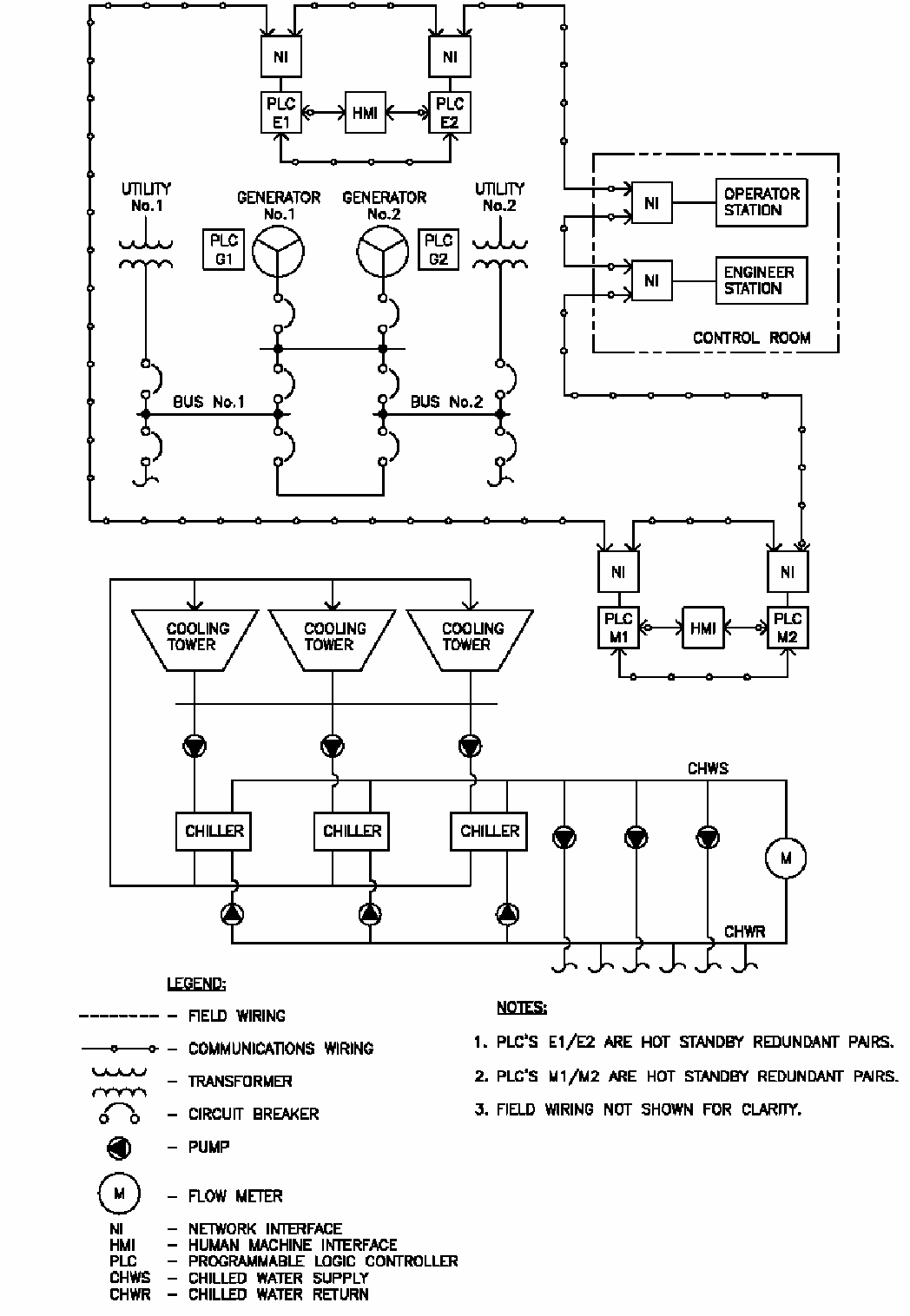 S Meter Circuit Diagram Supervisory Control And Data Acquisition Scada Systems For Command Communications Computer Intelligence Surveillance