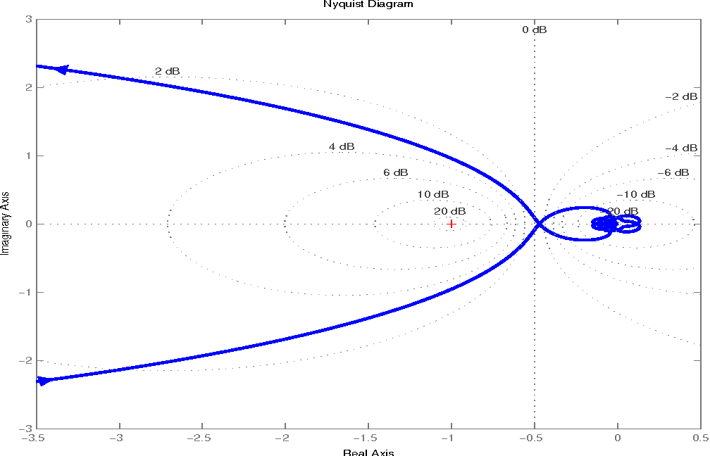 Figure 11 from A MATLAB toolkit for composite nonlinear feedback