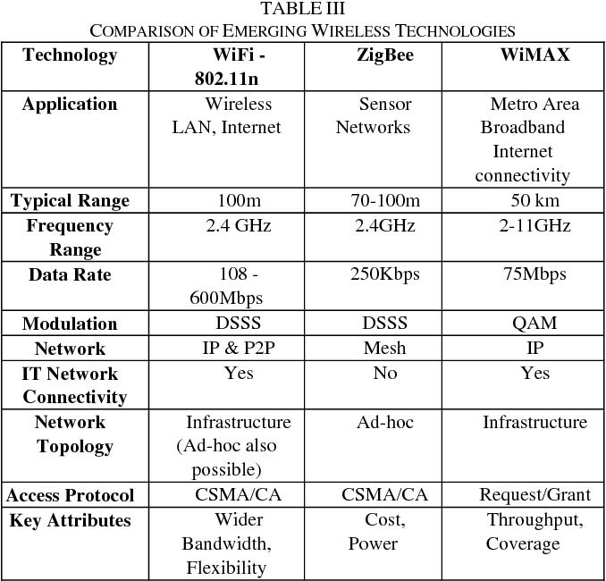 TABLE III COMPARISON OF EMERGING WIRELESS TECHNOLOGIES