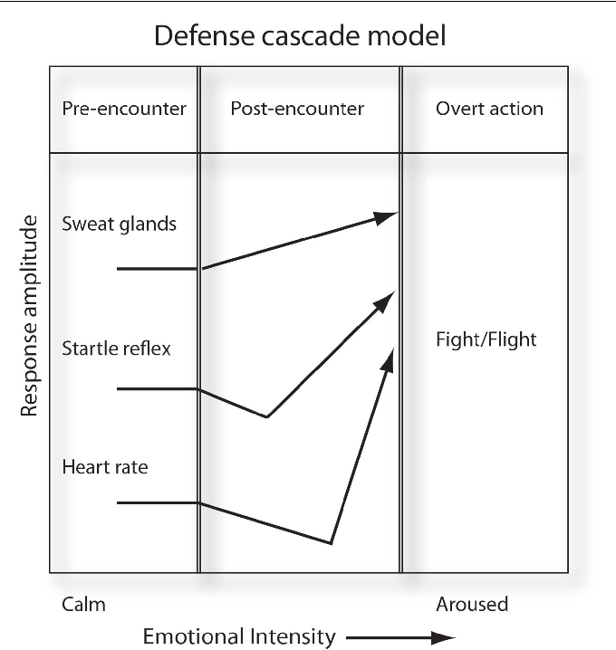 Figure 1 from The Feeling of Action Tendencies: On the Emotional