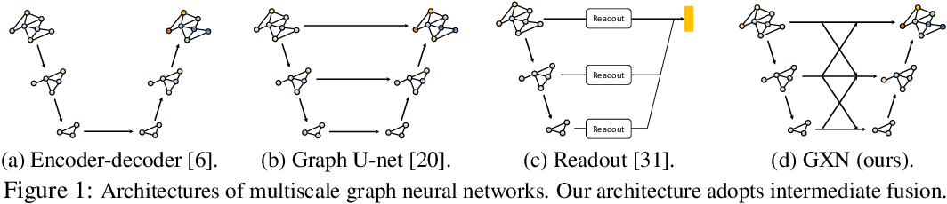 Figure 1 for Graph Cross Networks with Vertex Infomax Pooling