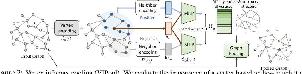 Figure 3 for Graph Cross Networks with Vertex Infomax Pooling