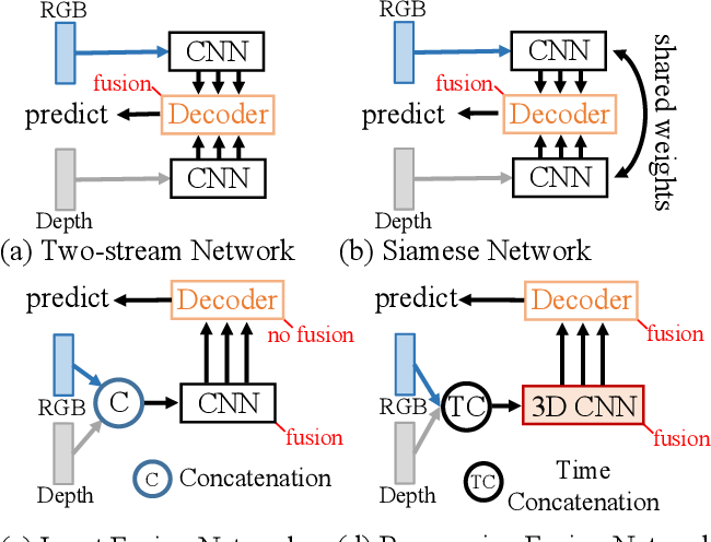 Figure 1 for RGB-D Salient Object Detection via 3D Convolutional Neural Networks