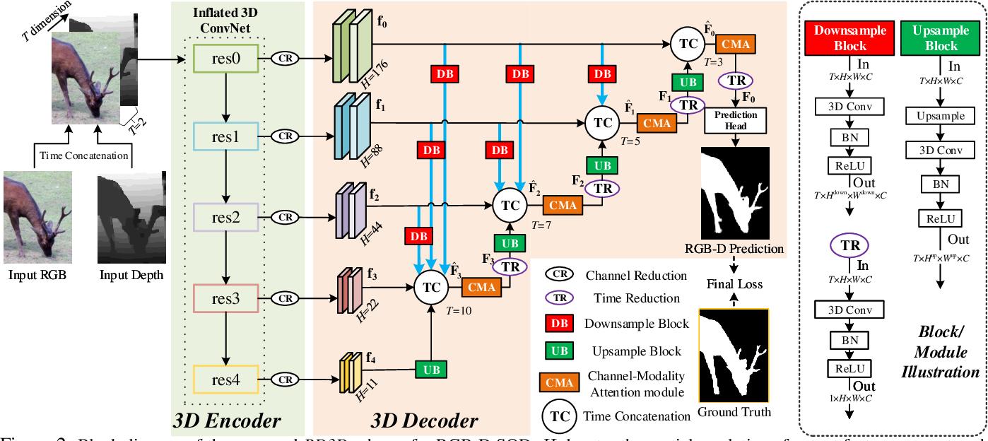 Figure 3 for RGB-D Salient Object Detection via 3D Convolutional Neural Networks