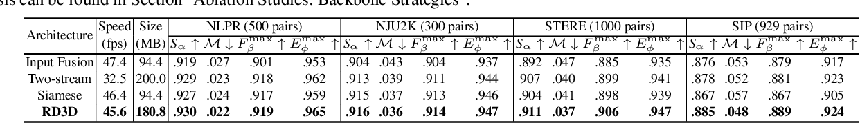 Figure 4 for RGB-D Salient Object Detection via 3D Convolutional Neural Networks
