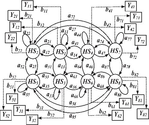 Reliability Analysis Of Phasor Measurement Unit Using Hidden Markov