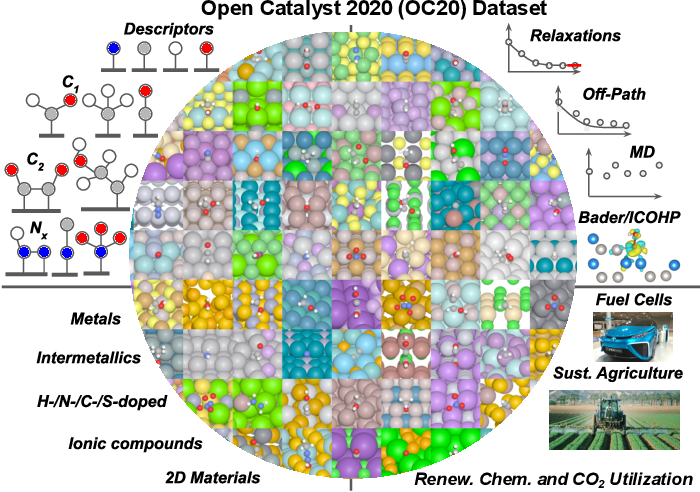 Figure 1 for The Open Catalyst 2020 (OC20) Dataset and Community Challenges