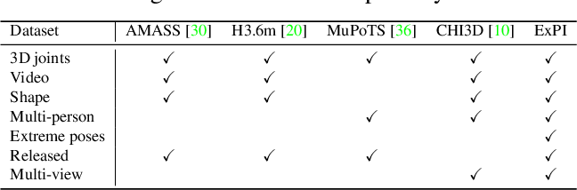 Figure 1 for Multi-Person Extreme Motion Prediction with Cross-Interaction Attention
