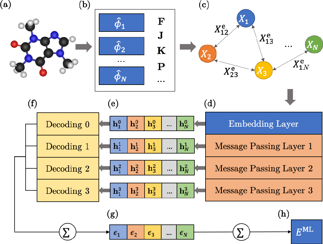 Figure 1 for OrbNet: Deep Learning for Quantum Chemistry Using Symmetry-Adapted Atomic-Orbital Features