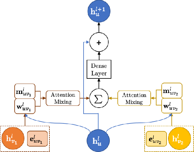 Figure 2 for OrbNet: Deep Learning for Quantum Chemistry Using Symmetry-Adapted Atomic-Orbital Features