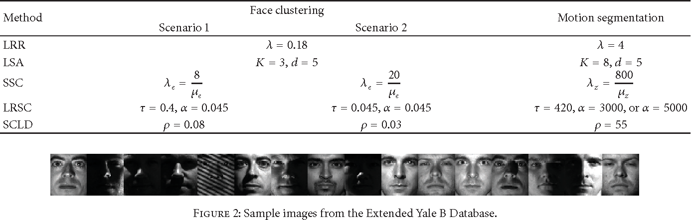 Figure 2 for LogDet Rank Minimization with Application to Subspace Clustering