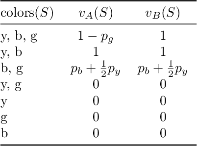 Figure 4 for Who's responsible? Jointly quantifying the contribution of the learning algorithm and training data