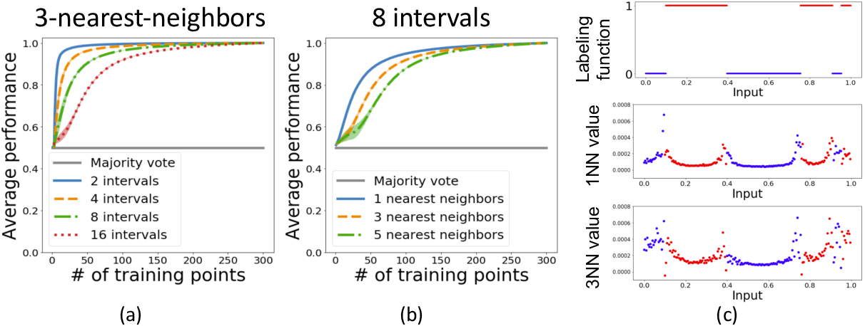 Figure 1 for Who's responsible? Jointly quantifying the contribution of the learning algorithm and training data
