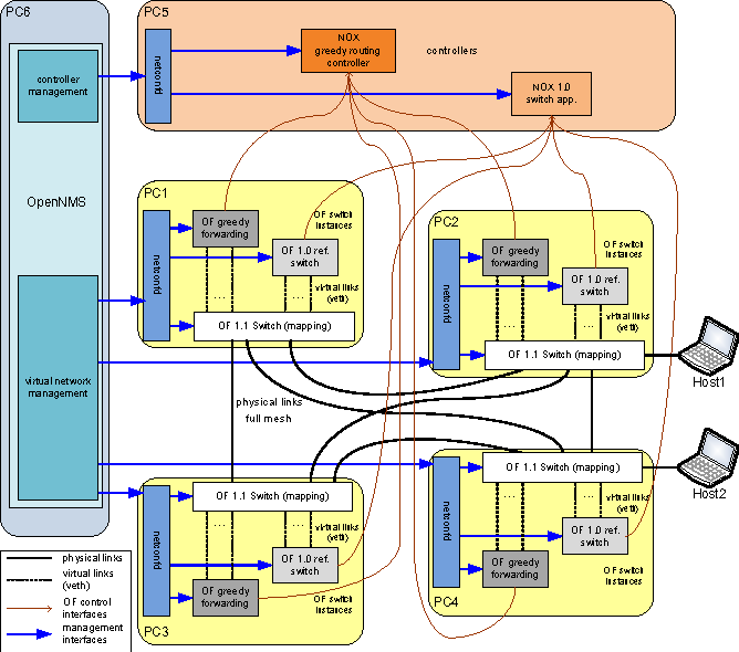 OpenFlow Virtualization Framework with Advanced Capabilities