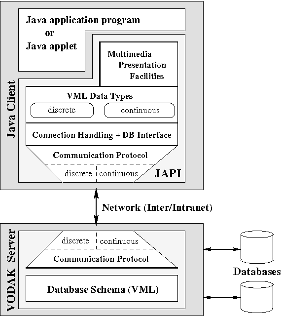 PDF] A Java Application Programming Interface to a Multimedia