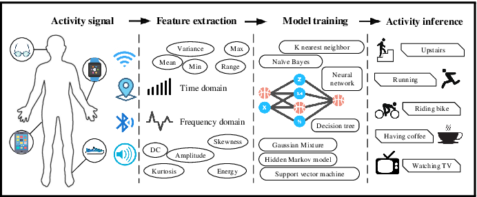 Figure 1 for Deep Learning for Sensor-based Activity Recognition: A Survey
