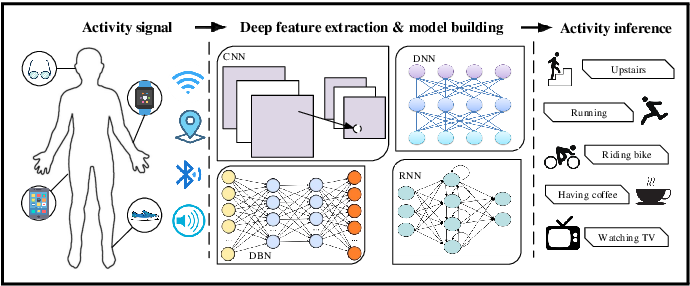 Figure 3 for Deep Learning for Sensor-based Activity Recognition: A Survey