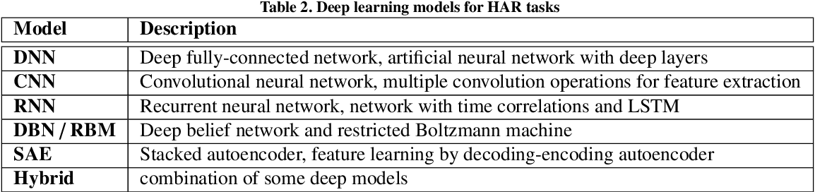 Figure 4 for Deep Learning for Sensor-based Activity Recognition: A Survey