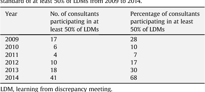 Implementation of a virtual learning from discrepancy meeting: a
