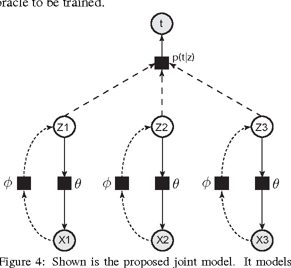 Figure 4 for Bayesian representation learning with oracle constraints