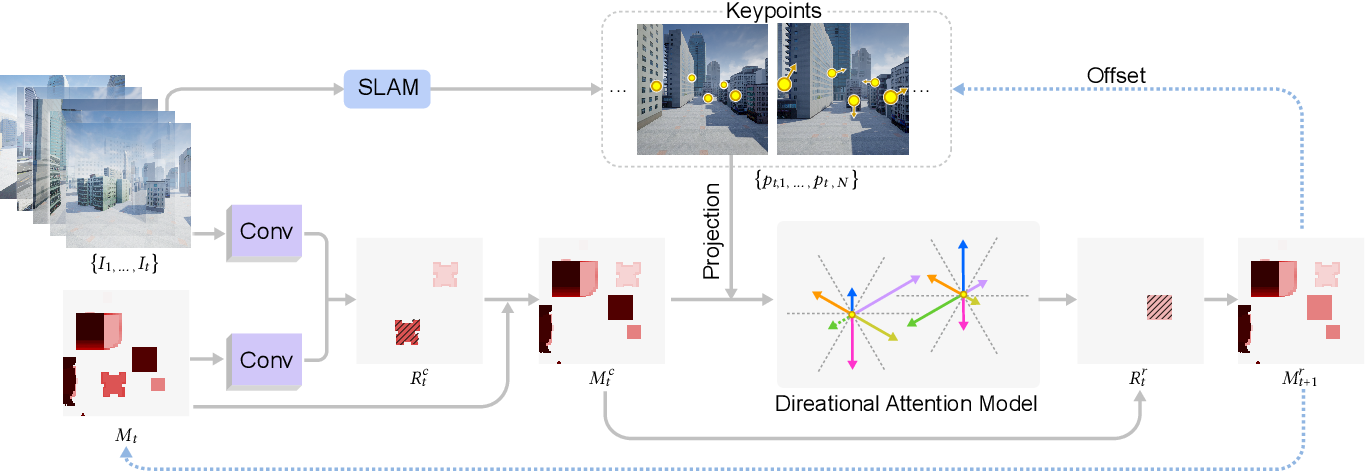 Figure 3 for VGF-Net: Visual-Geometric Fusion Learning for Simultaneous Drone Navigation and Height Mapping
