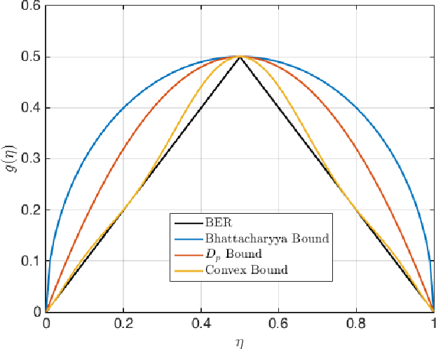 Figure 2 for Direct estimation of density functionals using a polynomial basis