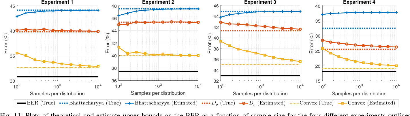 Figure 3 for Direct estimation of density functionals using a polynomial basis