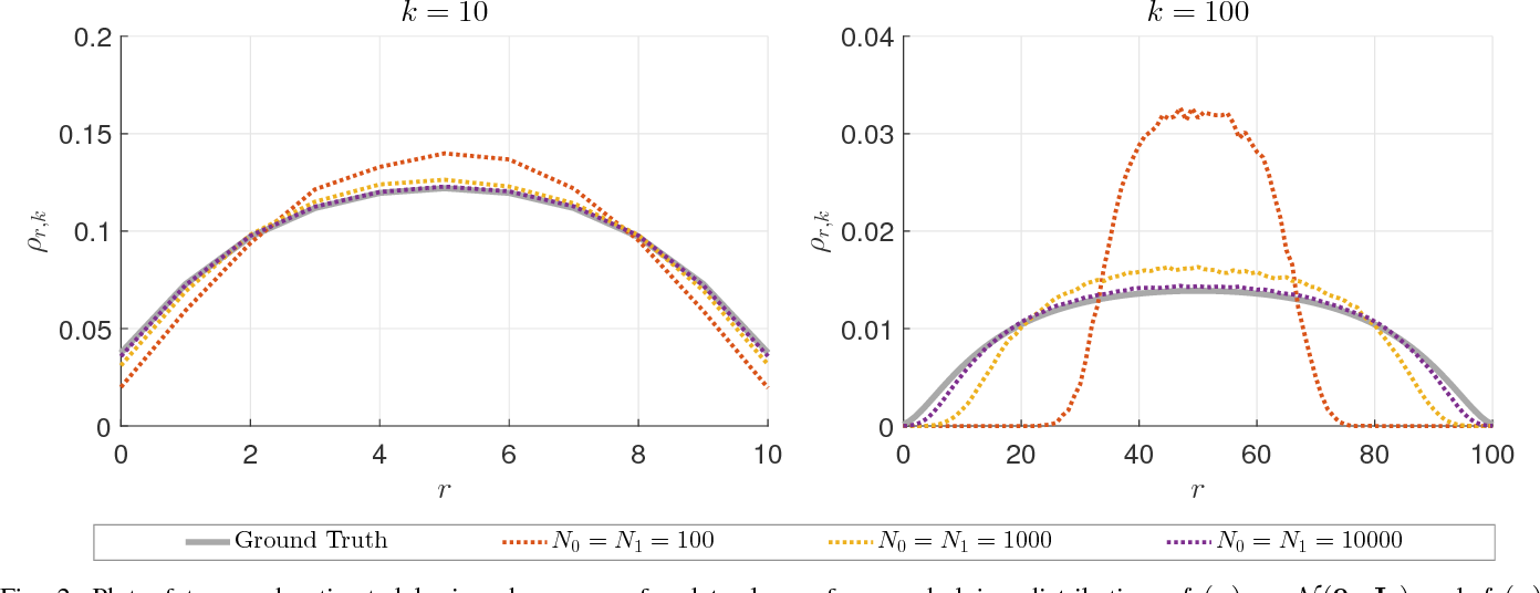 Figure 4 for Direct estimation of density functionals using a polynomial basis