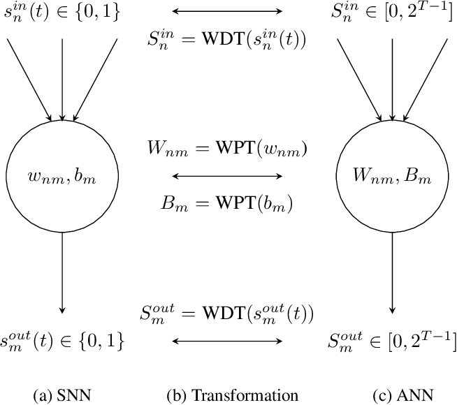 Figure 2 for Efficient Spiking Neural Networks with Radix Encoding