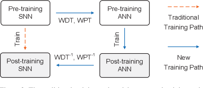 Figure 3 for Efficient Spiking Neural Networks with Radix Encoding