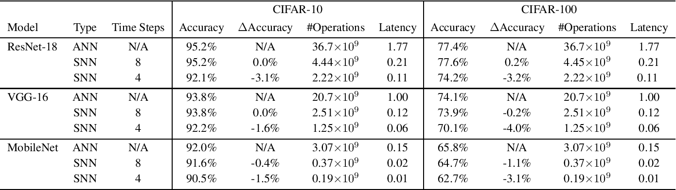 Figure 4 for Efficient Spiking Neural Networks with Radix Encoding
