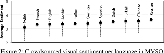Figure 3 for Multilingual Visual Sentiment Concept Matching