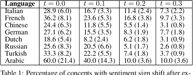 Figure 2 for Multilingual Visual Sentiment Concept Matching