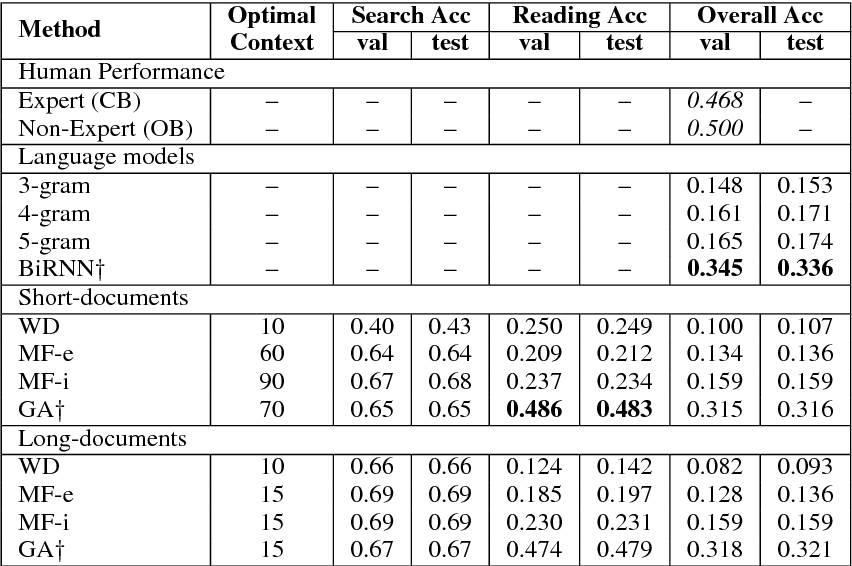 Figure 4 for Quasar: Datasets for Question Answering by Search and Reading