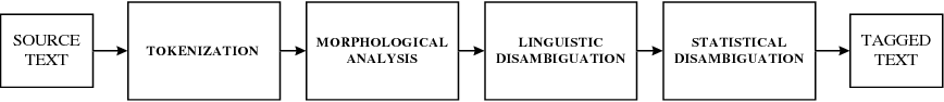 Figure 1 for Use of Weighted Finite State Transducers in Part of Speech Tagging