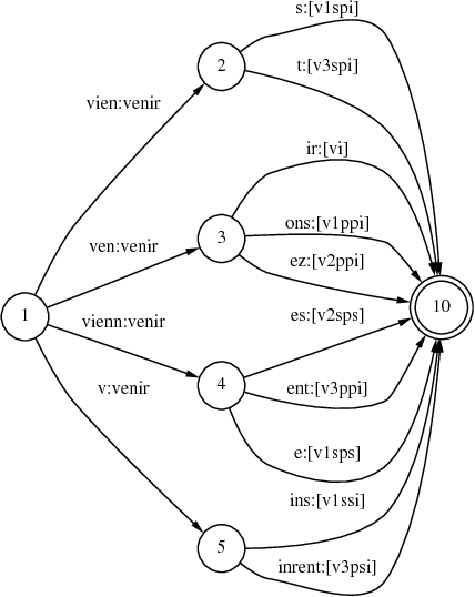 Figure 3 for Use of Weighted Finite State Transducers in Part of Speech Tagging