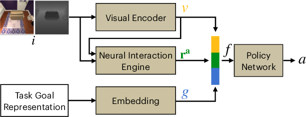 Figure 3 for Pushing it out of the Way: Interactive Visual Navigation